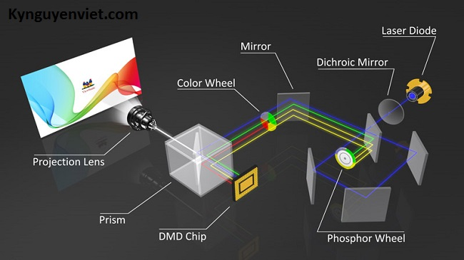 Máy chiếu Viewsonic LS800WU
